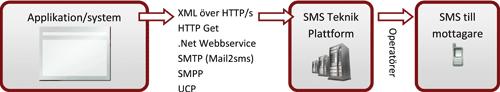 Sms Gateway Schema